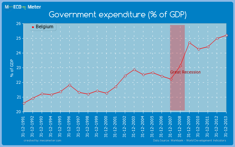 Government expenditure (% of GDP) of Belgium