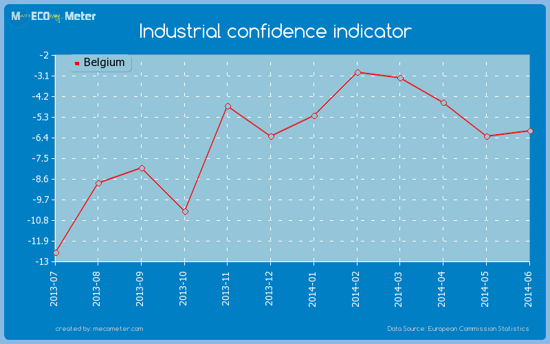 Industrial confidence indicator of Belgium
