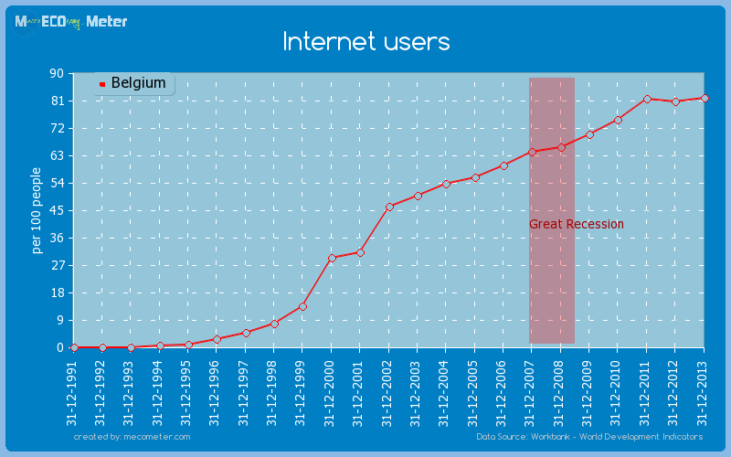 Internet users of Belgium