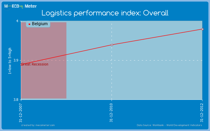 Logistics performance index: Overall of Belgium
