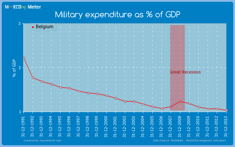 Military expenditure as % of GDP of Belgium
