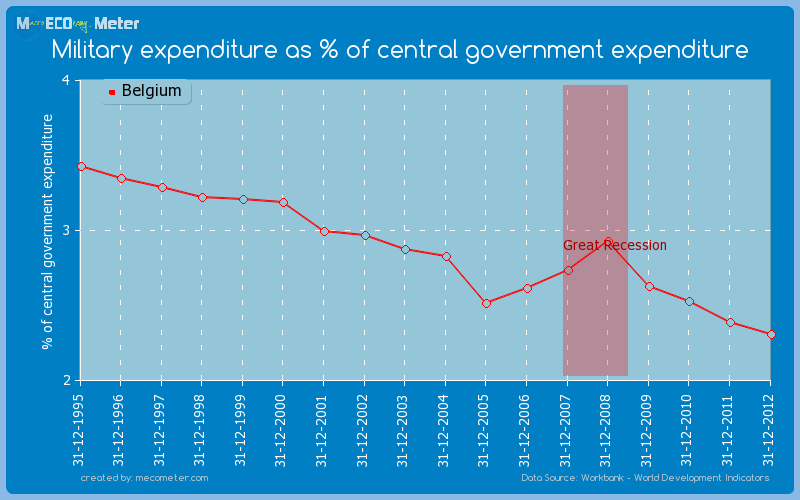 Military expenditure as % of central government expenditure of Belgium