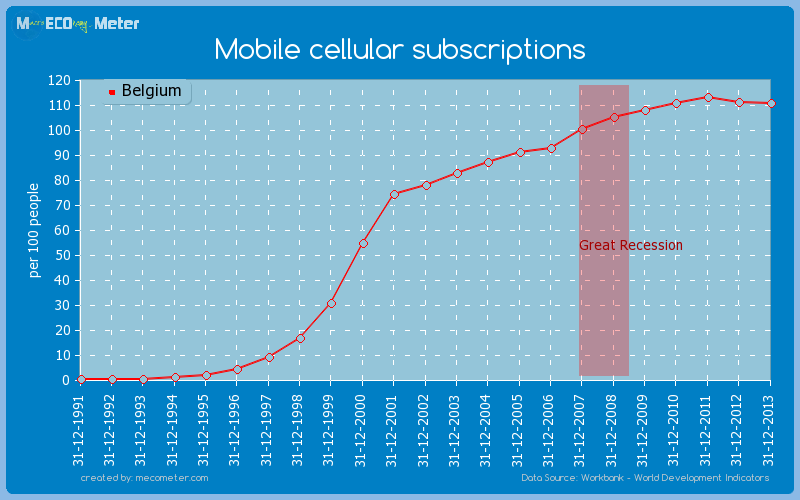 Mobile cellular subscriptions of Belgium
