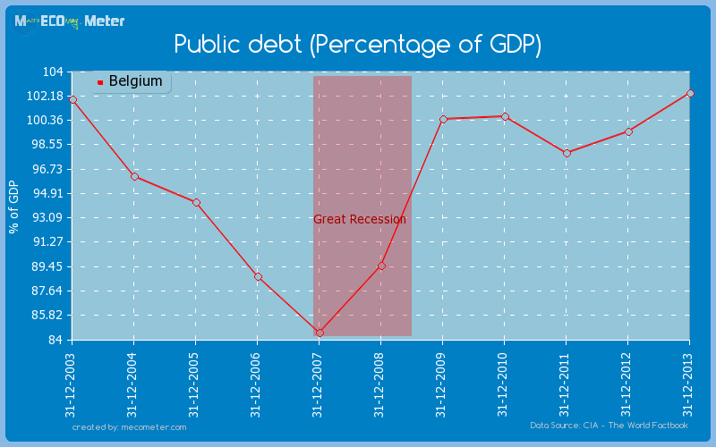 Public debt (Percentage of GDP) of Belgium