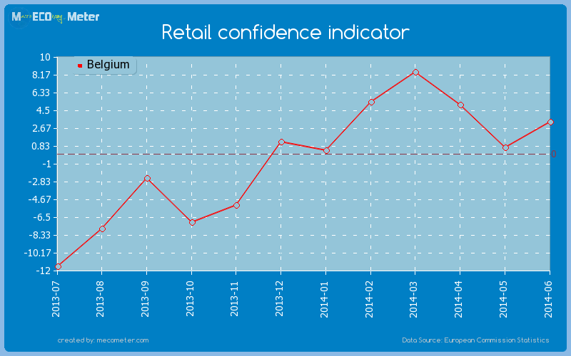 Retail confidence indicator of Belgium