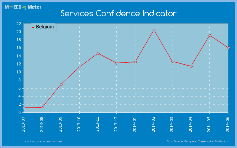 Services Confidence Indicator of Belgium