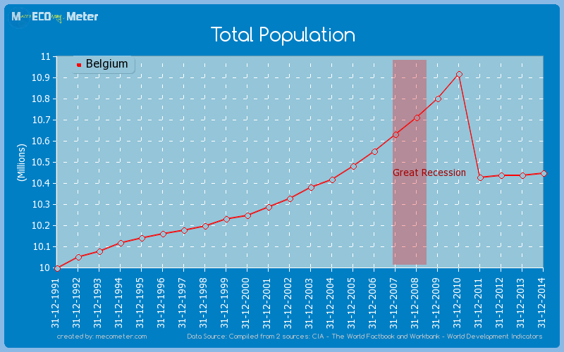 Total Population of Belgium