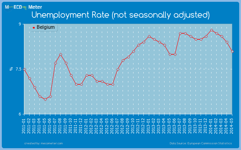 Unemployment Rate (not seasonally adjusted) of Belgium