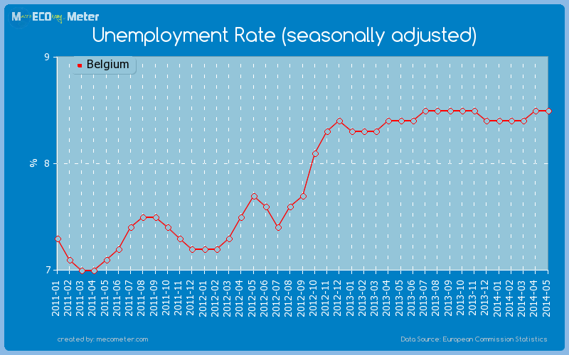 Unemployment Rate (seasonally adjusted) of Belgium