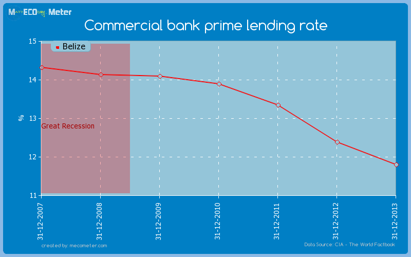 Commercial bank prime lending rate of Belize