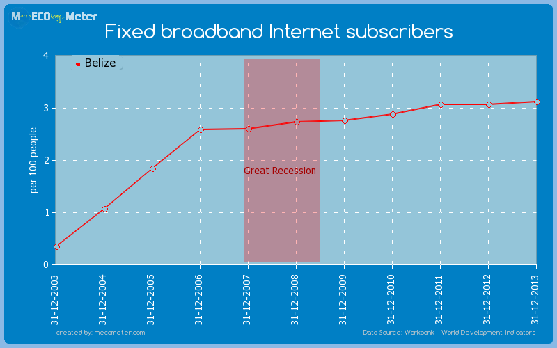 Fixed broadband Internet subscribers of Belize