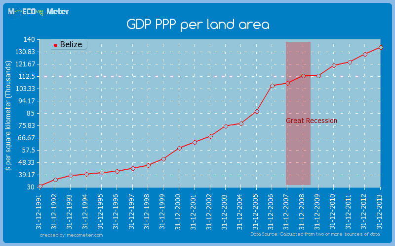 GDP PPP per land area of Belize