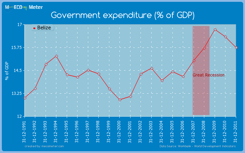 Government expenditure (% of GDP) of Belize