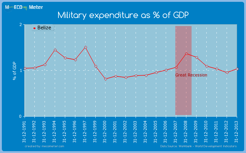 Military expenditure as % of GDP of Belize