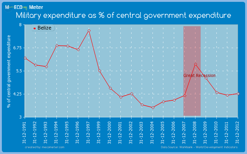 Military expenditure as % of central government expenditure of Belize