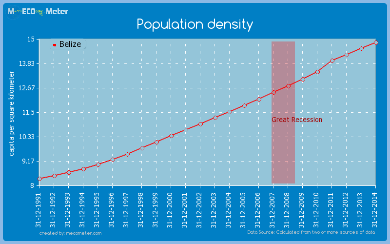 Population density of Belize