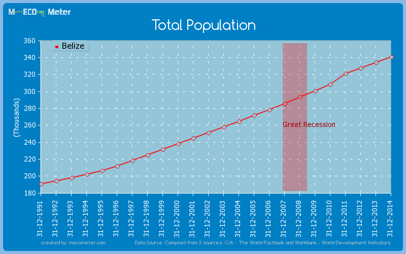 Total Population of Belize