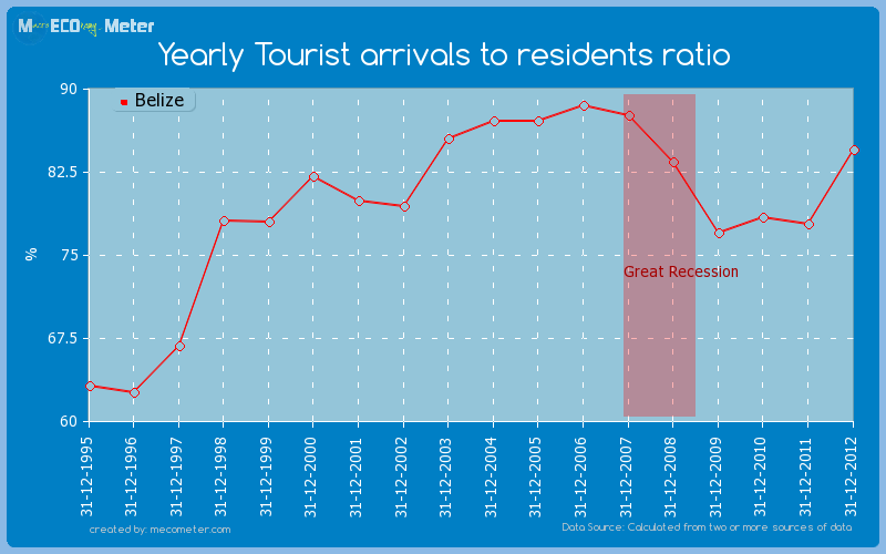 Yearly Tourist arrivals to residents ratio of Belize