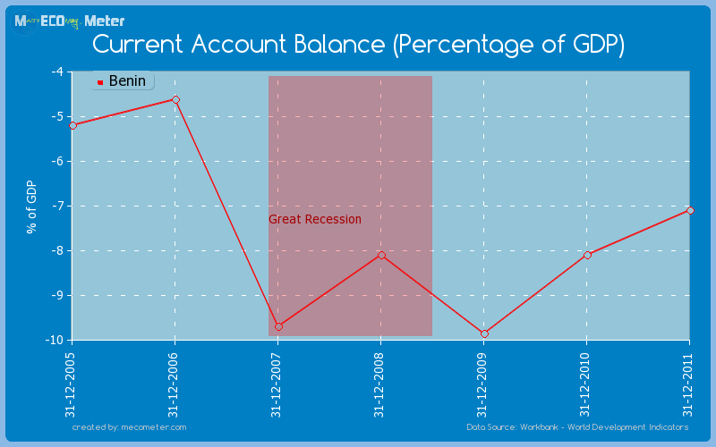 Current Account Balance (Percentage of GDP) of Benin