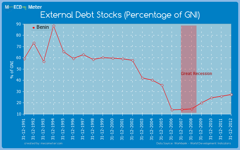 External Debt Stocks (Percentage of GNI) of Benin