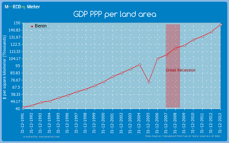 GDP PPP per land area of Benin