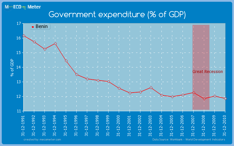 Government expenditure (% of GDP) of Benin