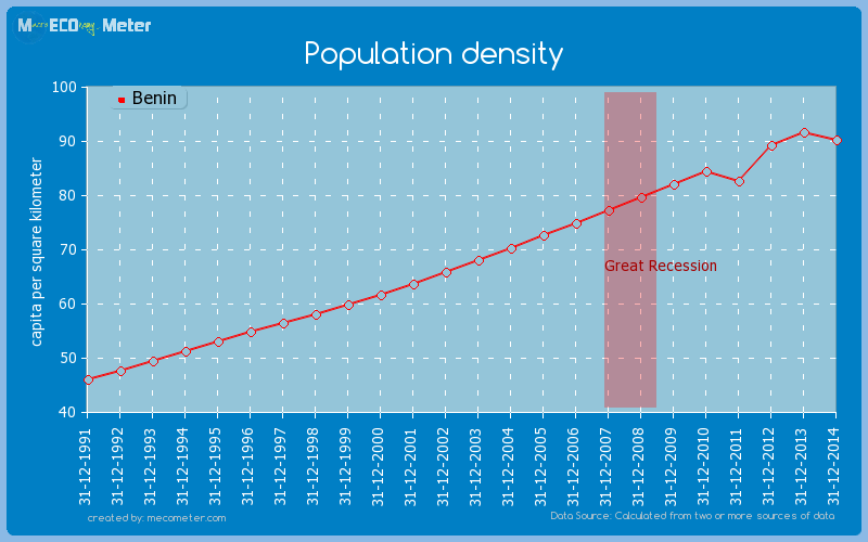 Population density of Benin