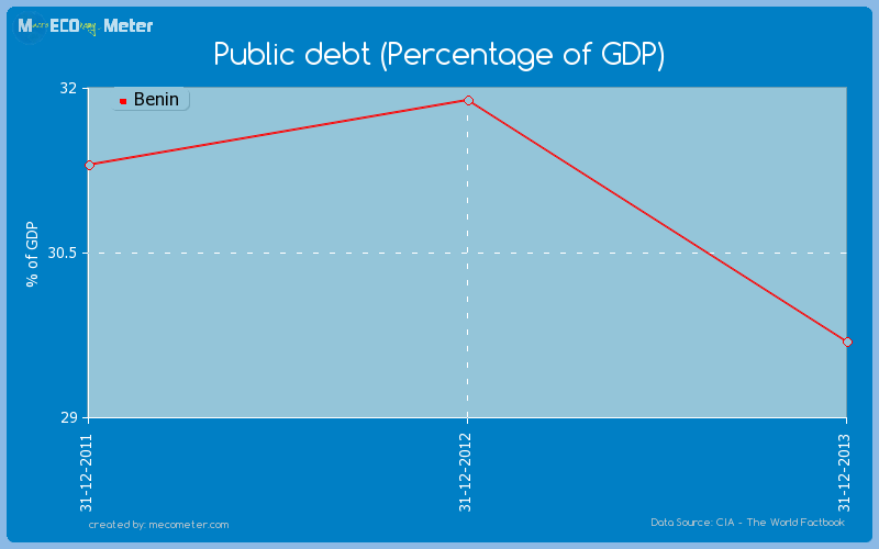 Public debt (Percentage of GDP) of Benin