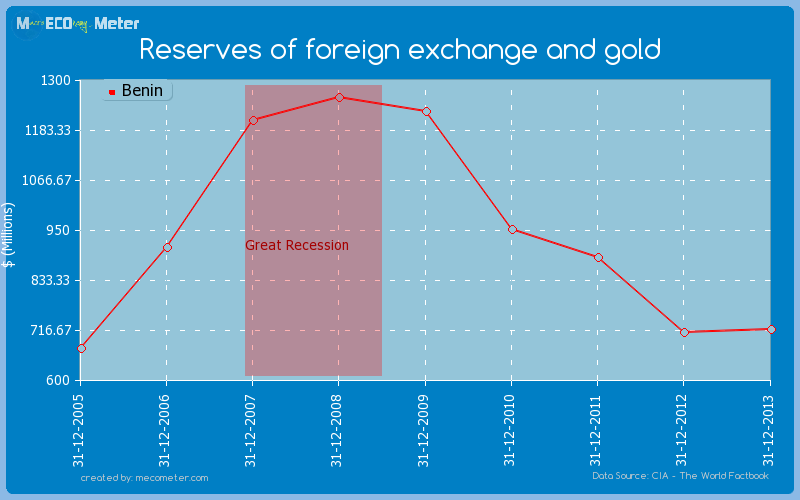 Reserves of foreign exchange and gold of Benin