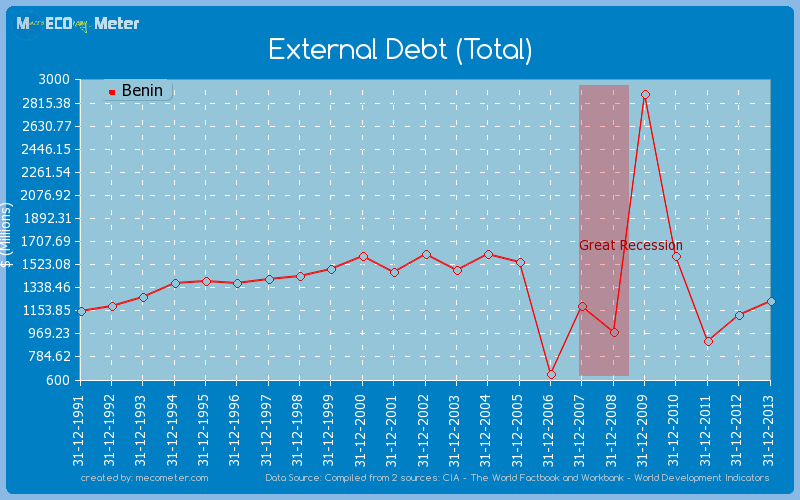 External Debt (Total) of Benin
