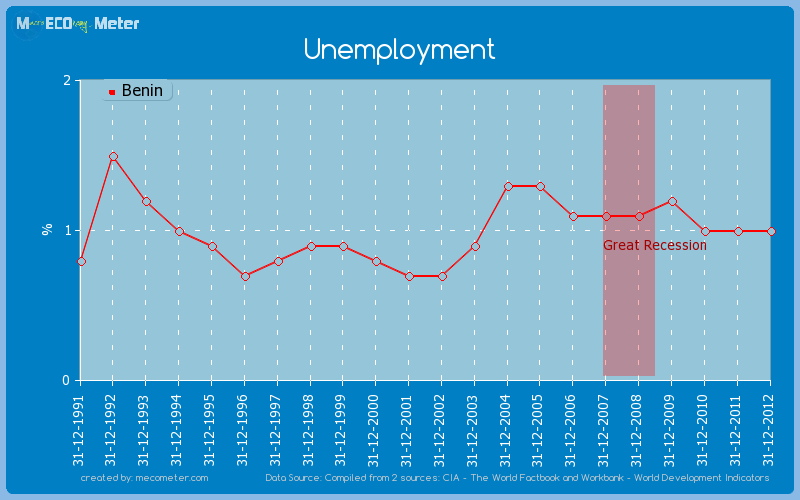 Unemployment of Benin