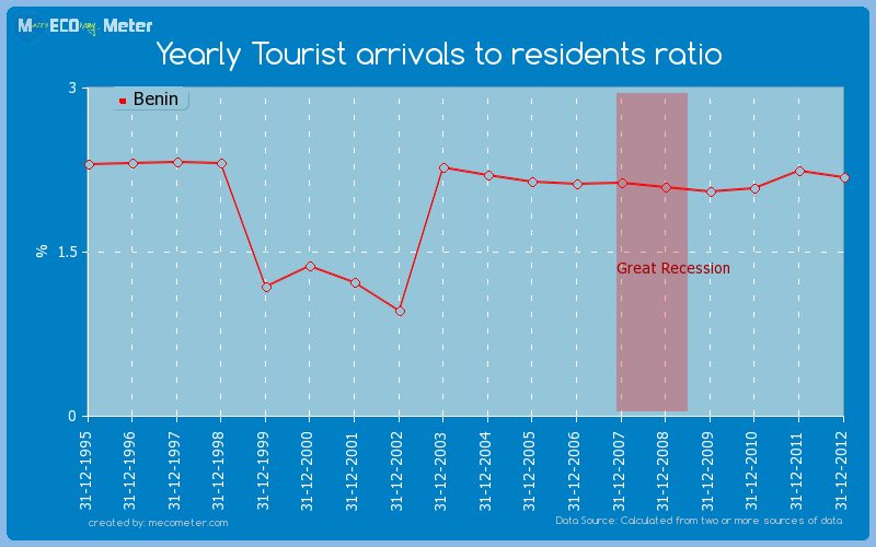 Yearly Tourist arrivals to residents ratio of Benin