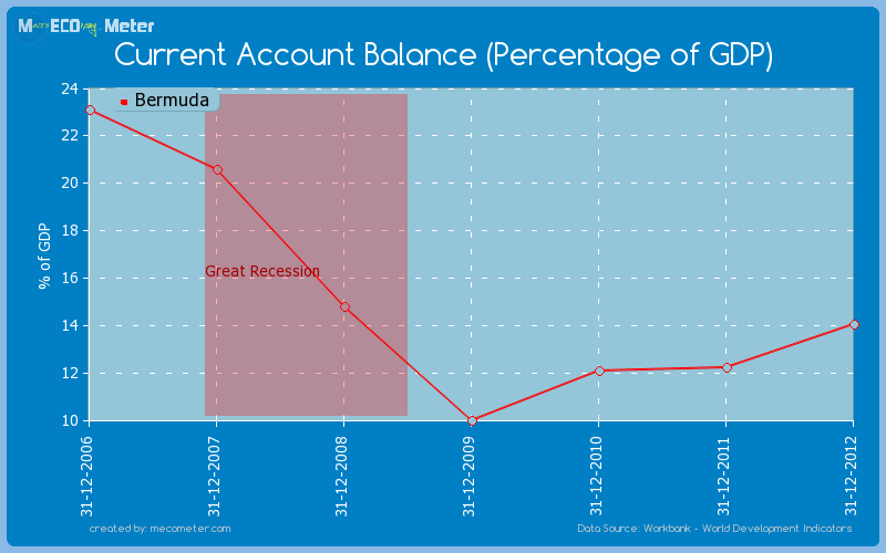 Current Account Balance (Percentage of GDP) of Bermuda