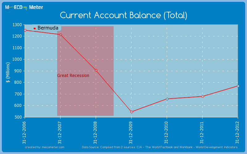 Current Account Balance (Total) of Bermuda