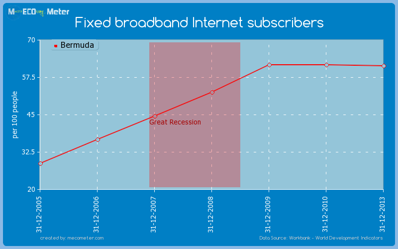Fixed broadband Internet subscribers of Bermuda