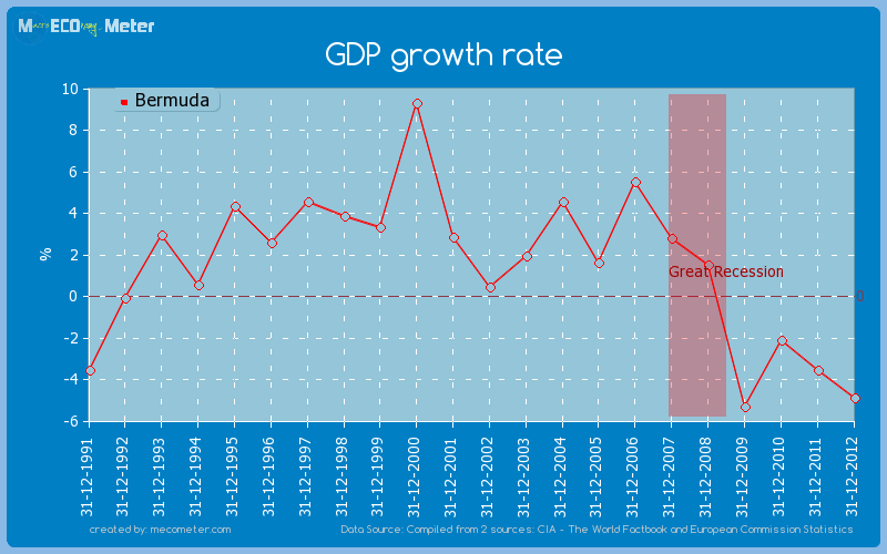GDP growth rate of Bermuda