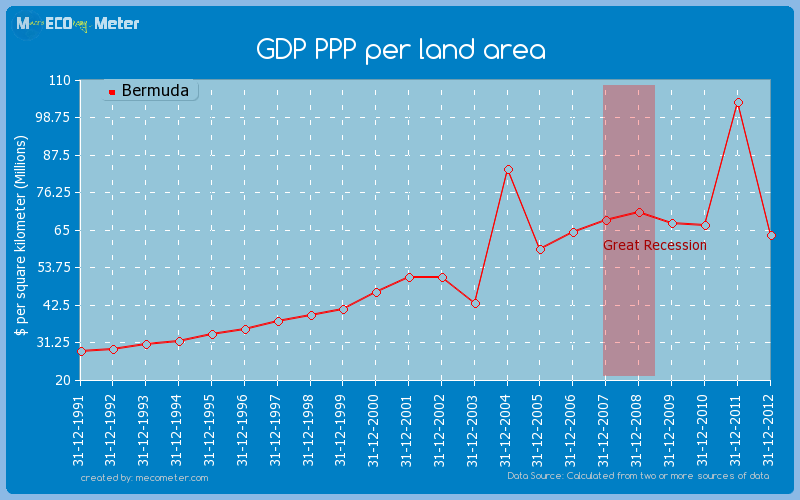 GDP PPP per land area of Bermuda