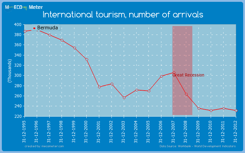 International tourism, number of arrivals of Bermuda