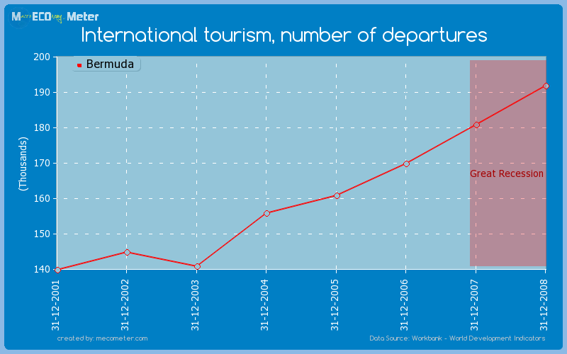 International tourism, number of departures of Bermuda