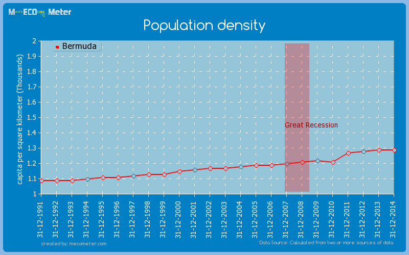 Population density of Bermuda