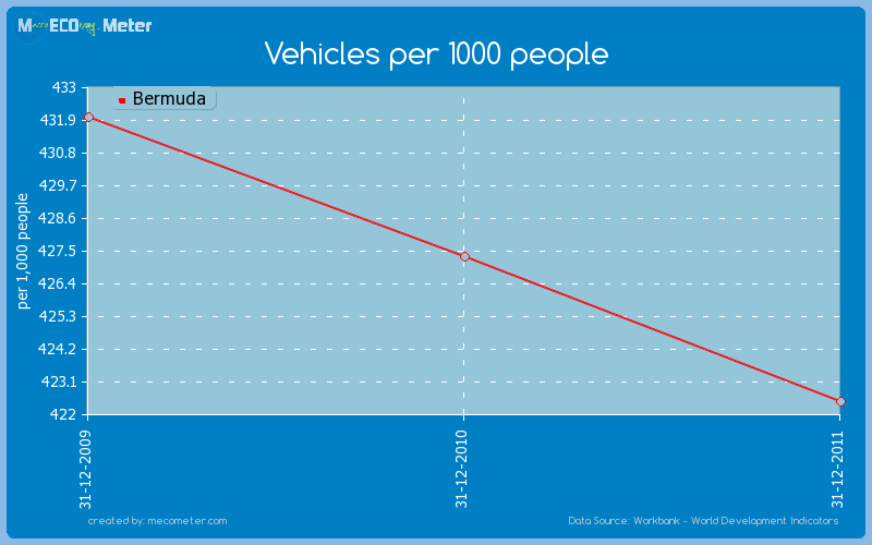 Vehicles per 1000 people of Bermuda