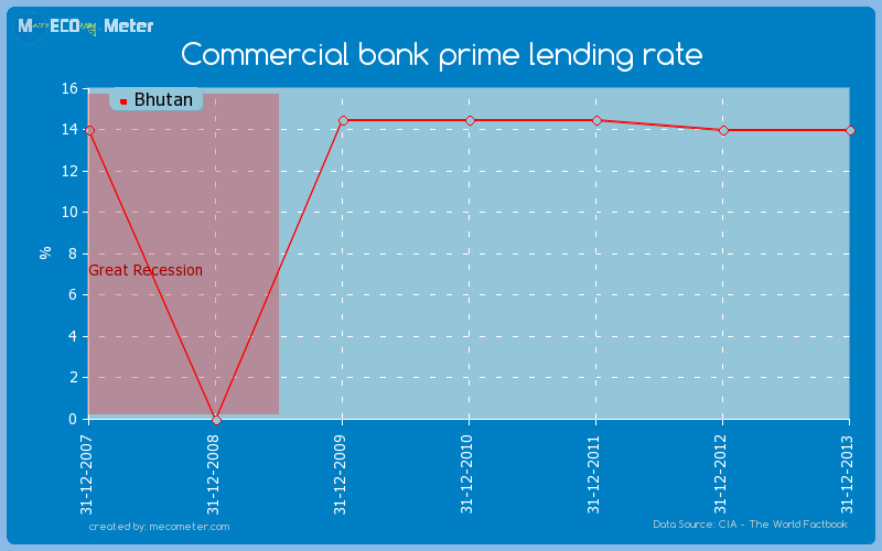 Commercial bank prime lending rate of Bhutan