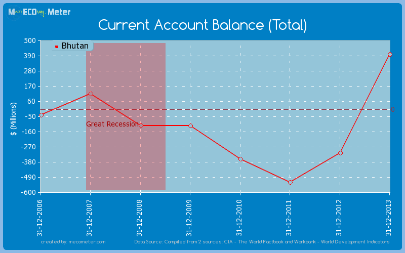 Current Account Balance (Total) of Bhutan