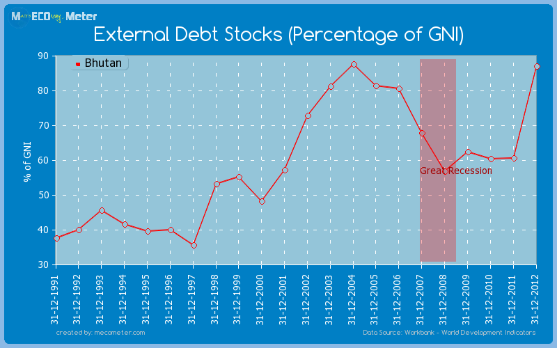 External Debt Stocks (Percentage of GNI) of Bhutan