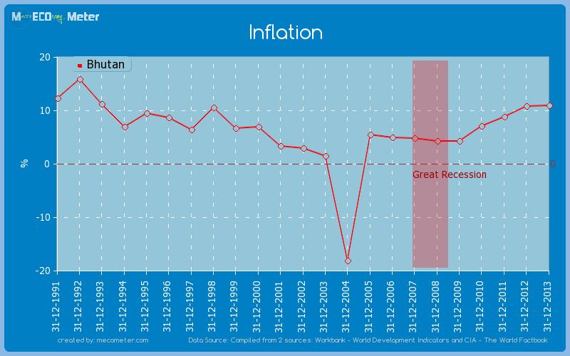 Inflation of Bhutan
