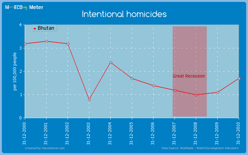 Intentional homicides of Bhutan