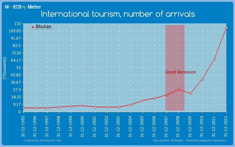 International tourism, number of arrivals of Bhutan