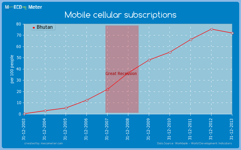Mobile cellular subscriptions of Bhutan