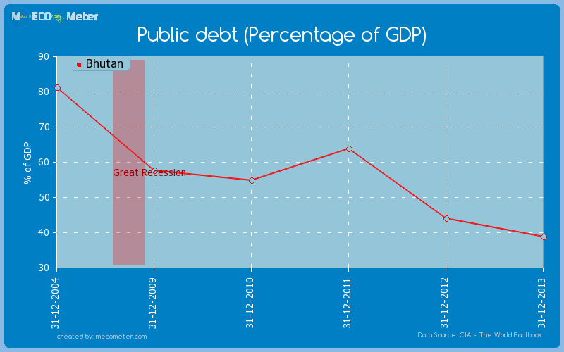 Public debt (Percentage of GDP) of Bhutan