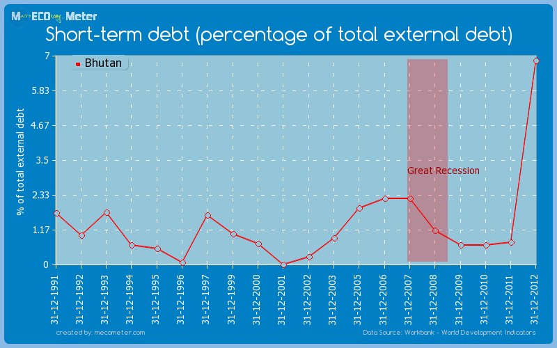 Short-term debt (percentage of total external debt) of Bhutan